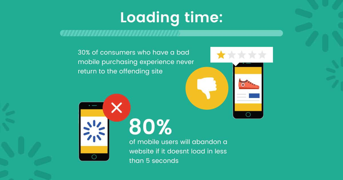 Decrease Website Load Time & Increase Your Business Sales