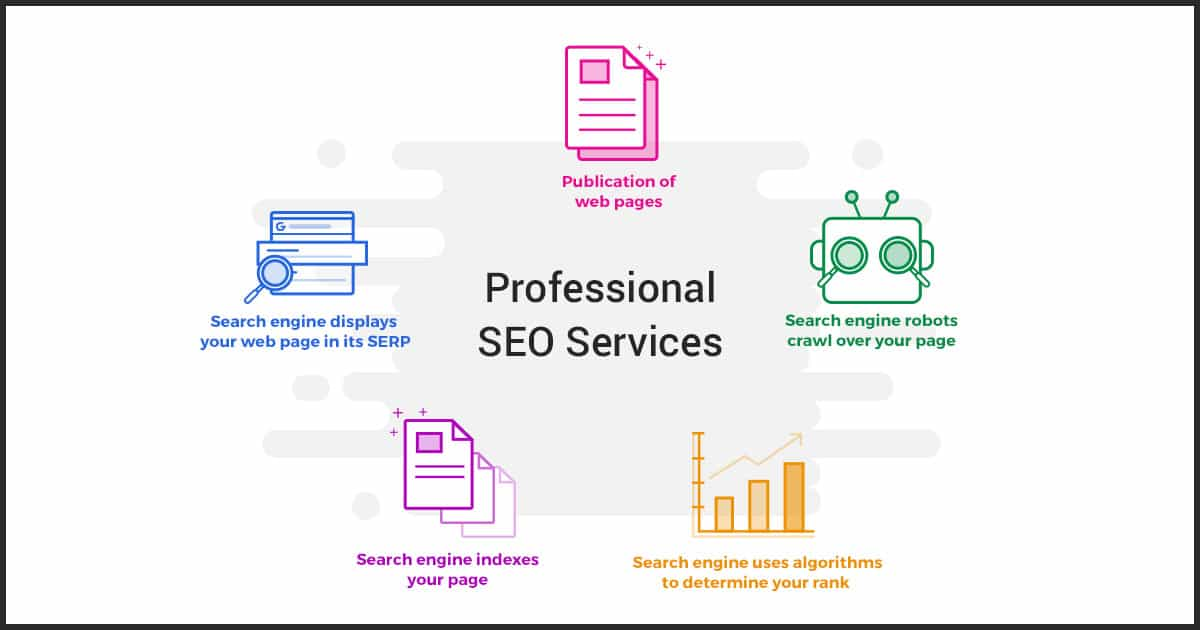 Why should you invest in Professional SEO Services?