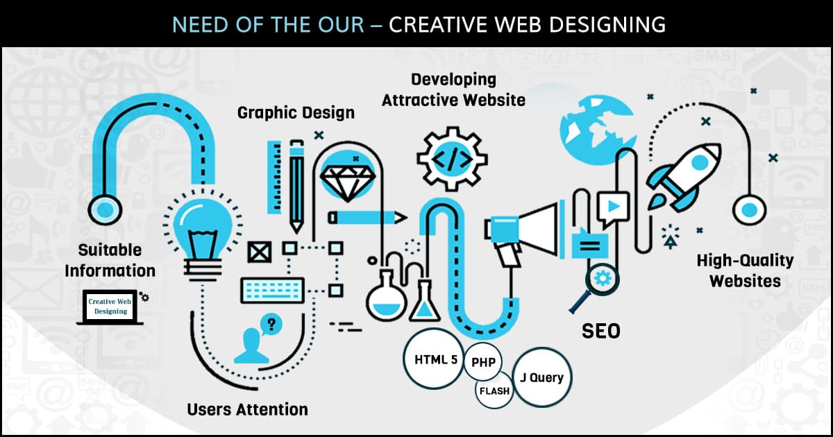 Need of the Hour – Creative Web Designing 2