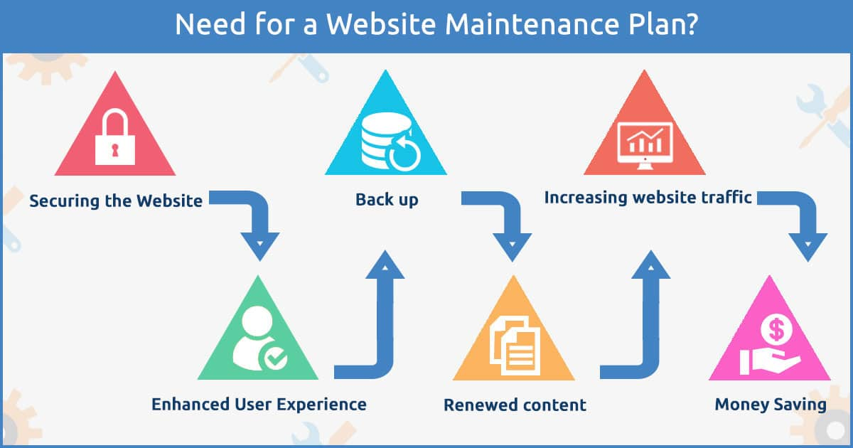 Need for a Website Maintenance Plan? 2