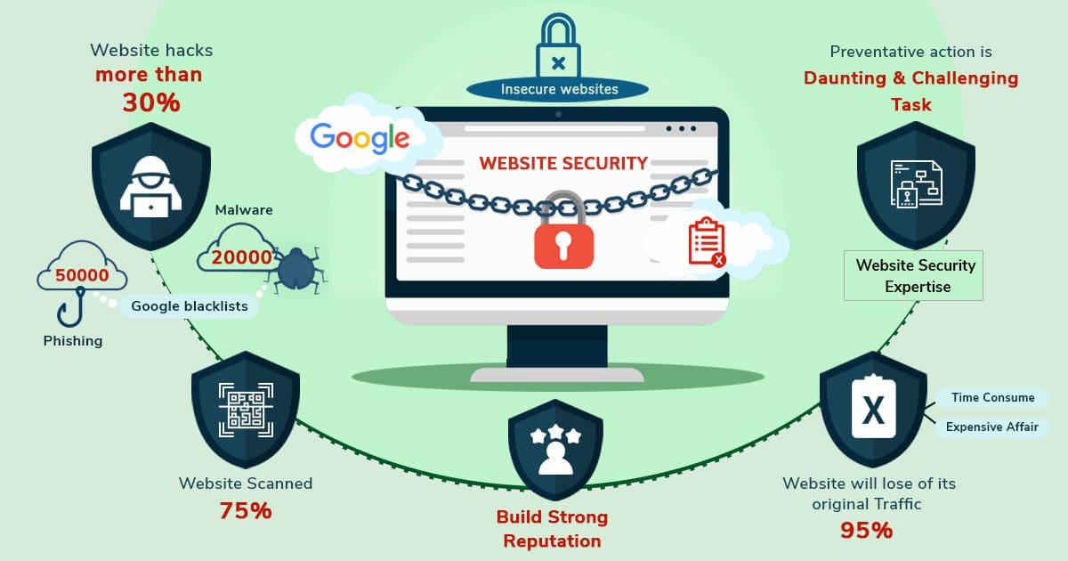 Website Security for your Business