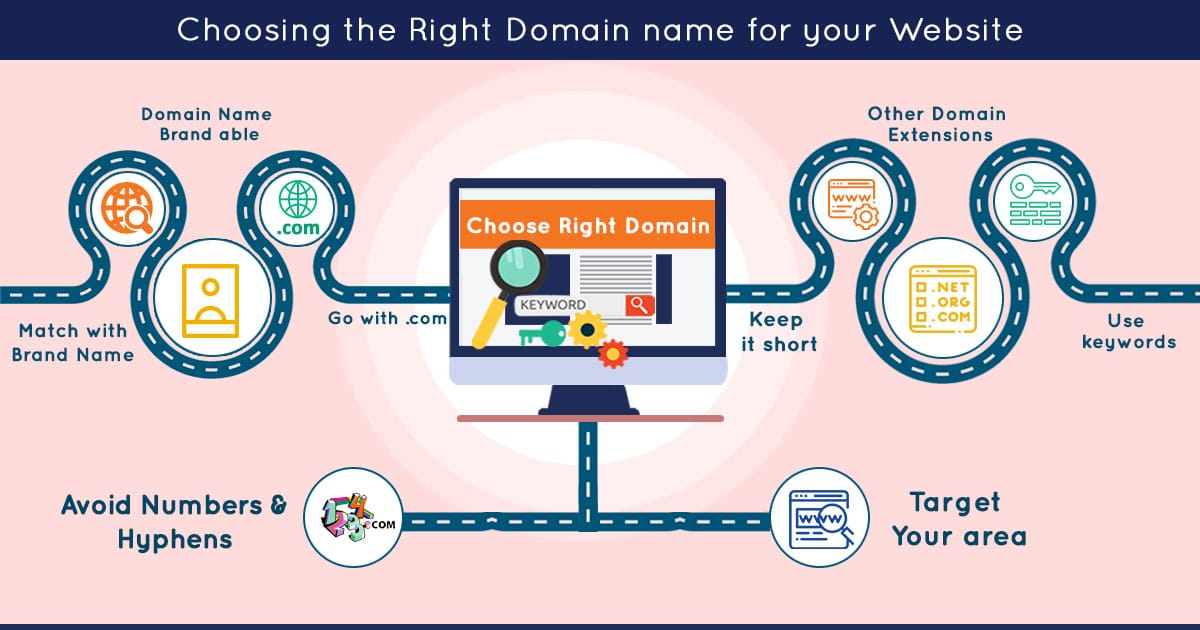 Domain name for your website