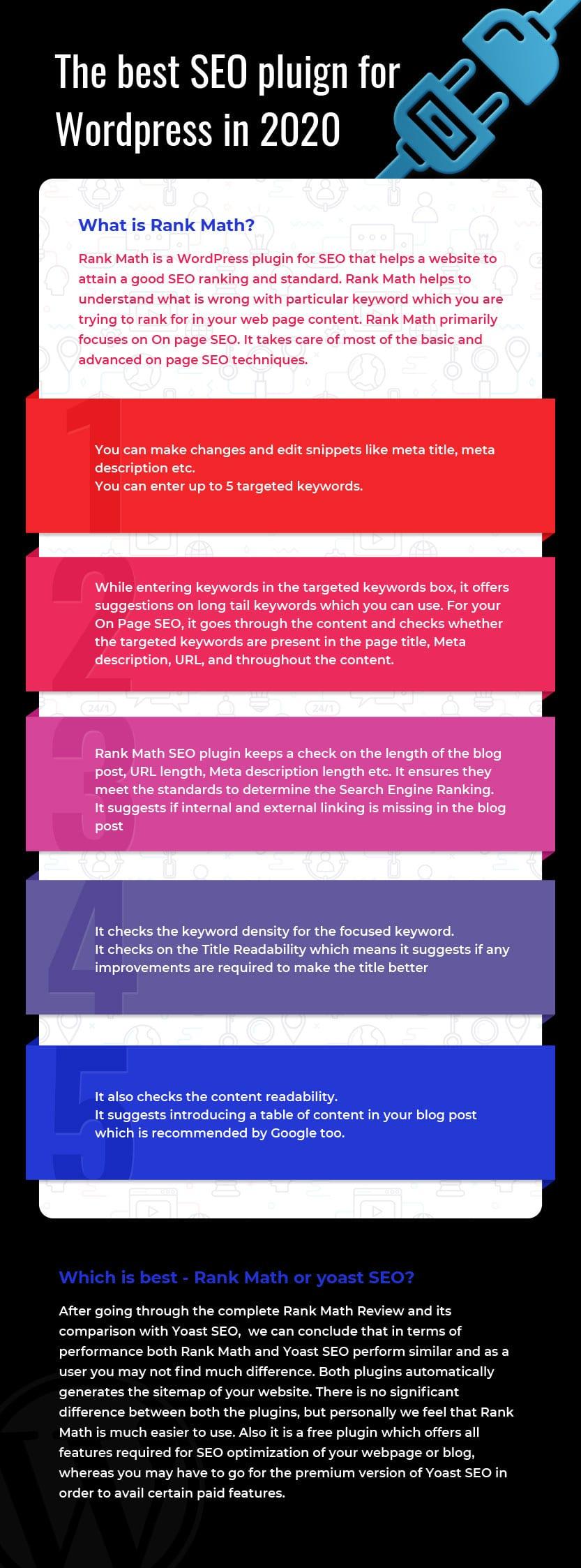 RankMath Infographic